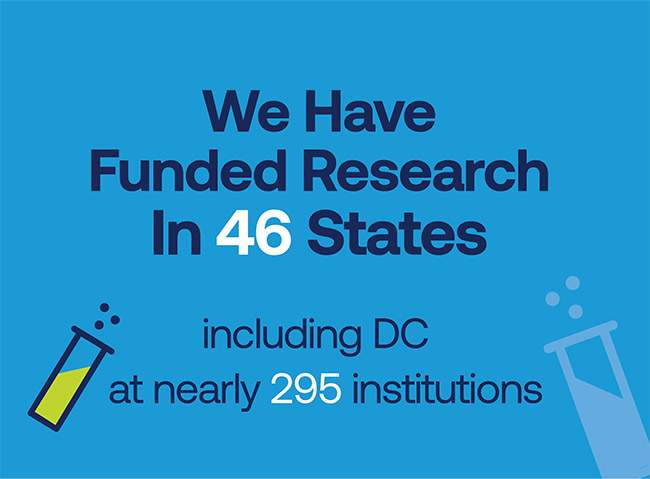 We have funded research in 46 states, including DC at nearly 295 institutions.