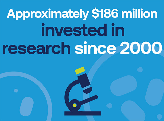 Approximately $186 million invested in research since 2000.