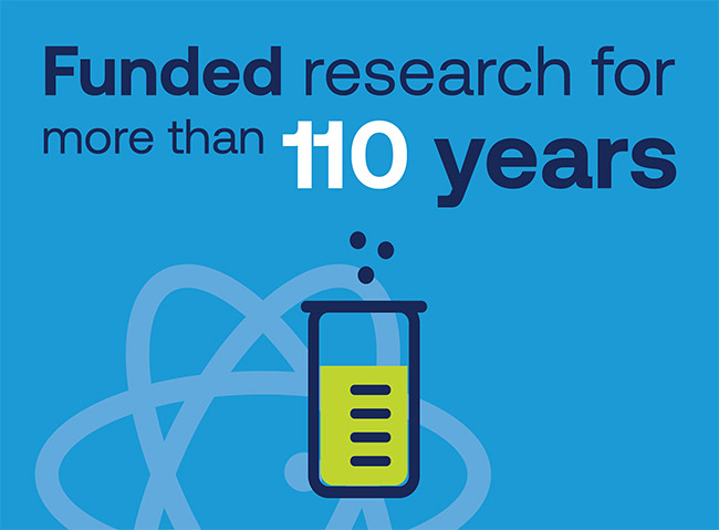 Funded research for more than 110 years