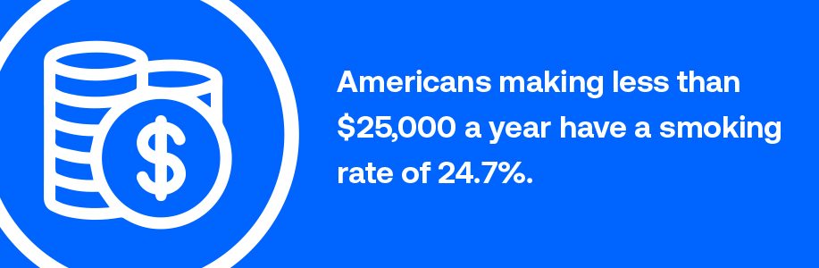 Americans making less than $20,000 a year have a smoking rate of 26.6 percent.