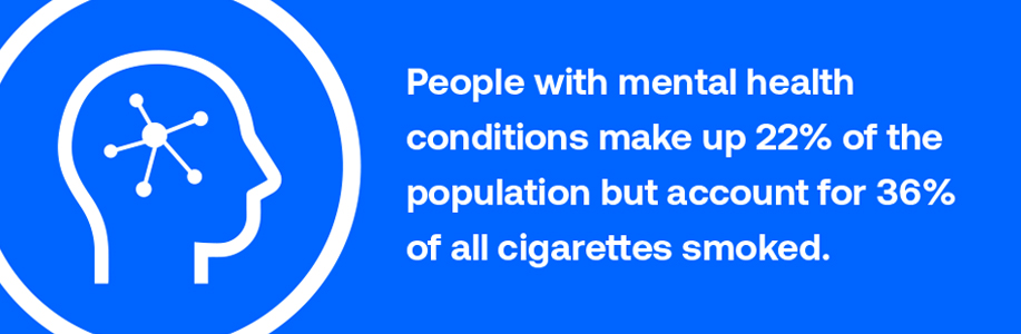 People with mental health conditions and substance abuse make up 22 percent of the population, but account for 38 percent of all cigarettes smoked.