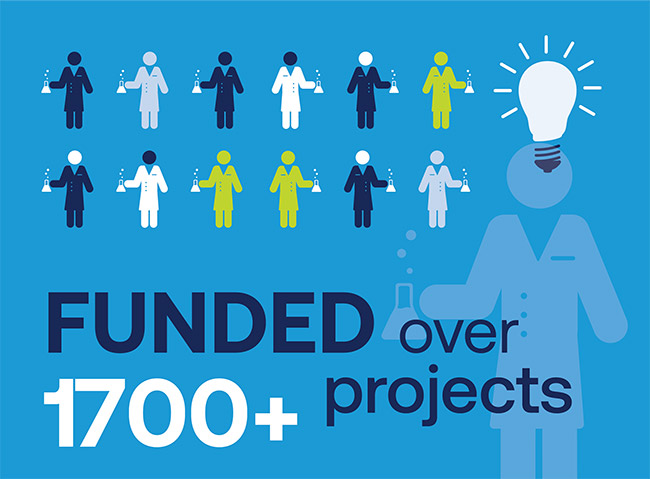Funded over 1700 projects